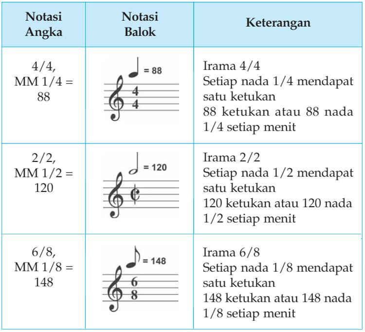 Teori Musik Dasar Nada Dan Irama Beserta Simbol Simbolnya